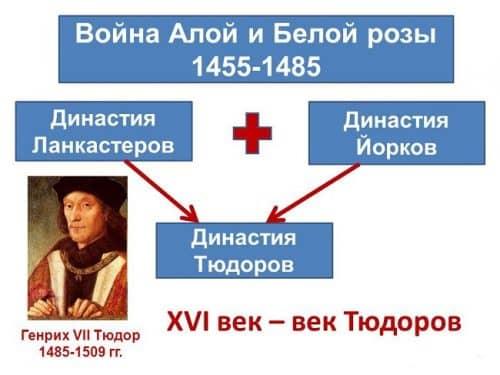 Объединение династий Ланкастеров и Йорков в династию Тюдоров