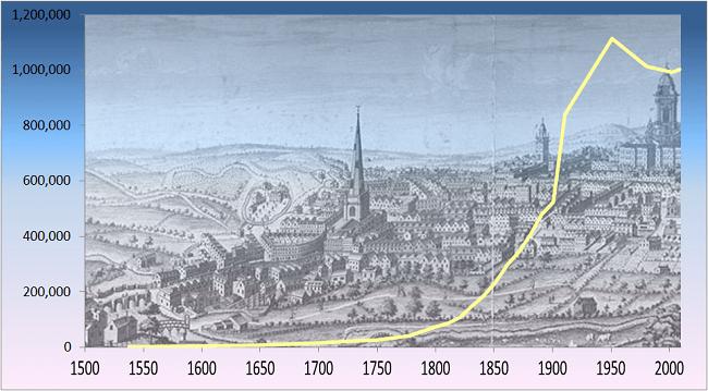 Рост численности населения Бирмингема за последние 5 веков
